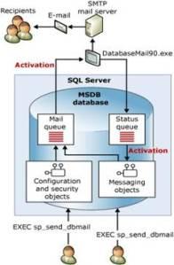 SQL Server Mail